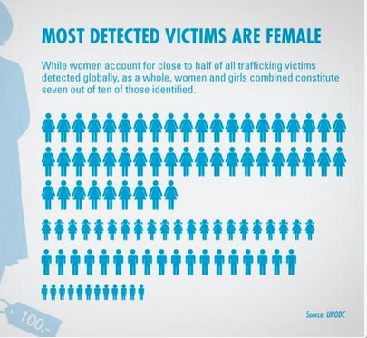Trafficked Females infographic